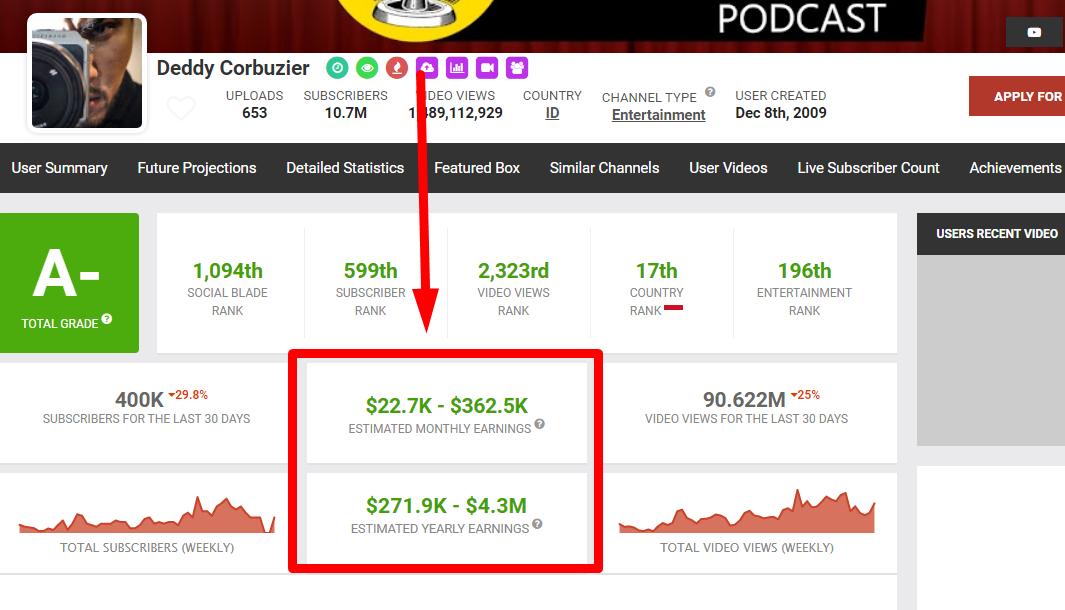 gambar 3 - Cara melihat penghasilan google adsense melalui laptop